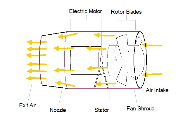 The Electric Ducted Fan