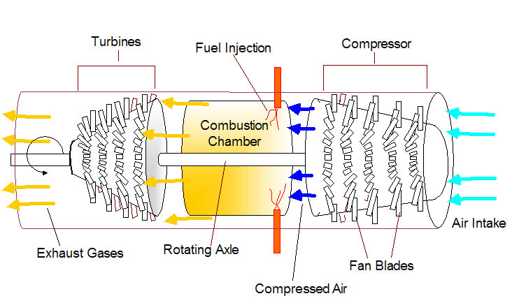 Model Jet Engines And Rc Airplanesrhrcairplaneadvisor: Turbine Engine Diagram At Elf-jo.com